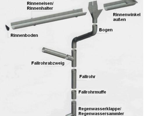 Darstellung Entwässerungssystem